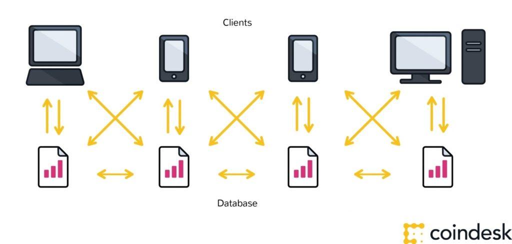 blockchain data-base