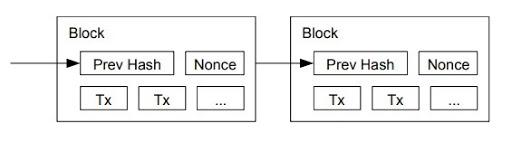 blocks graph