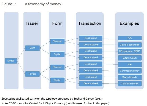crypto taxonomy of money