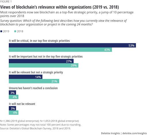 organisation blockchain use