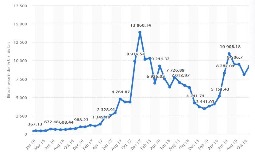 crypto bitcoin price index
