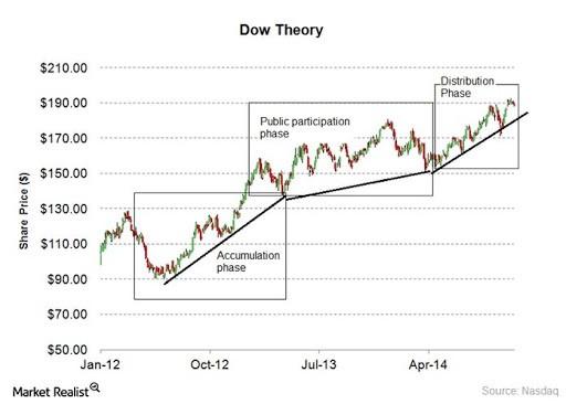 market realist graph