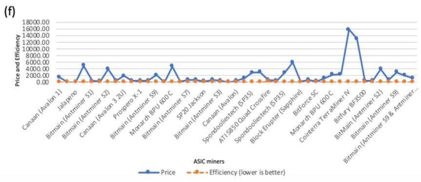 mining asic comparison
