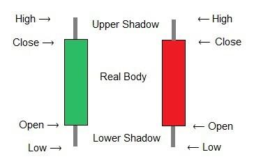 upper shadow lower shadow