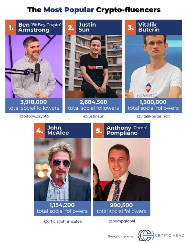 Top 5 Crypto-fluencers