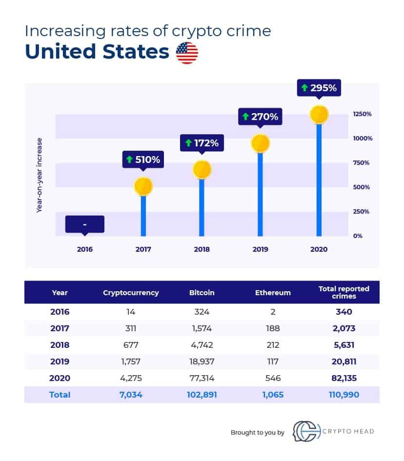 Crypto crime USA