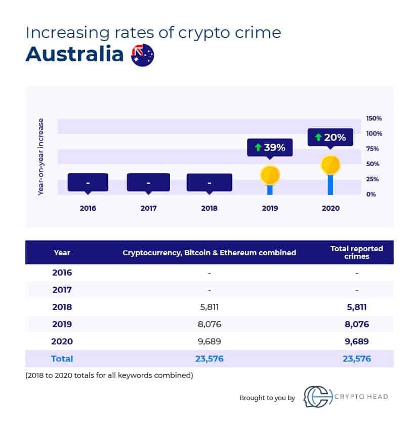Crypto crime Australia
