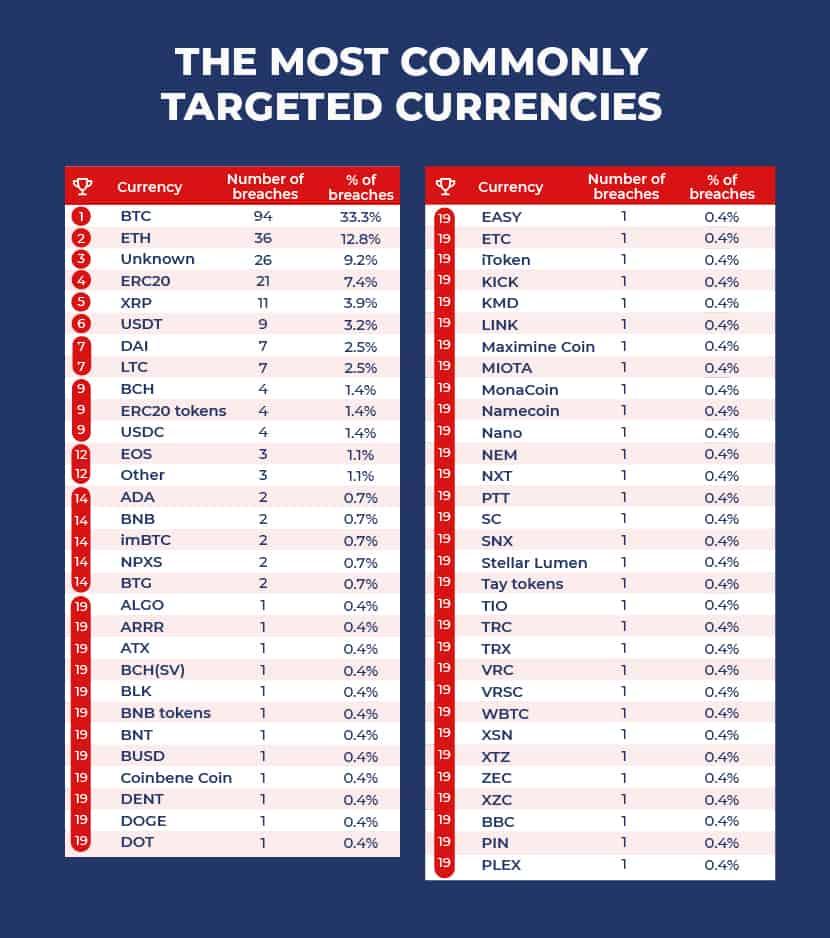 Targeted Currencies